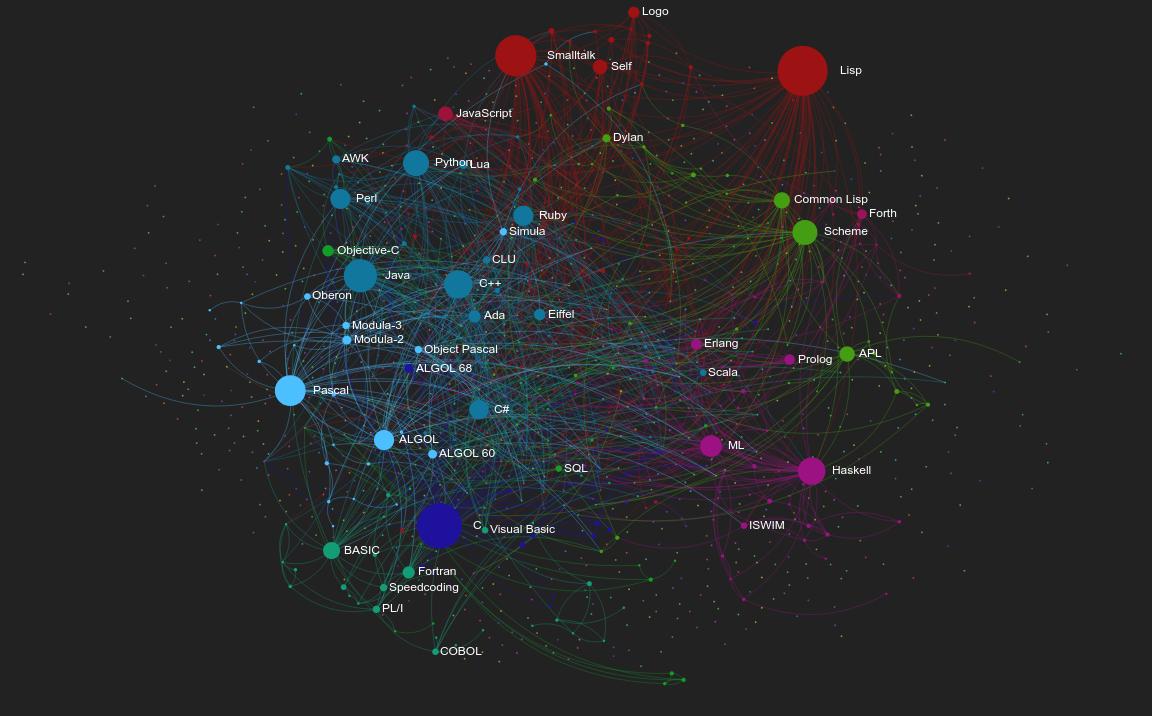 Grafo de influencias de los lenguajes de programación