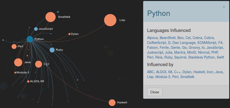 Grafo que muestra las influencias de Python